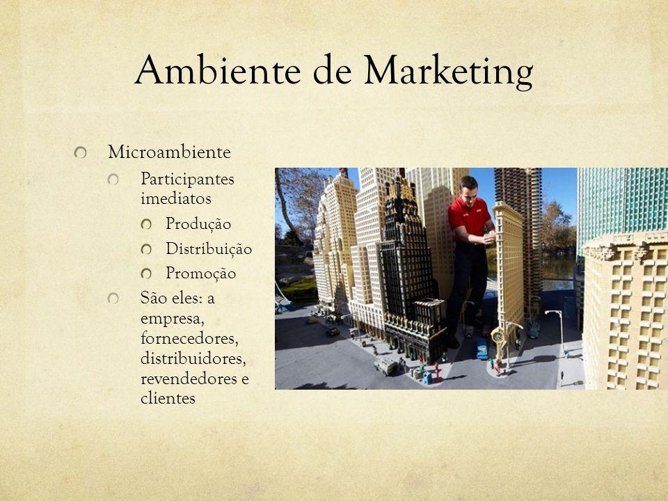 Ambiente de Marketing Microambiente Participantes imediatos Produção Distribuição Promoção São eles: a empresa, fornecedores, distribuidores, revendedores e clientes