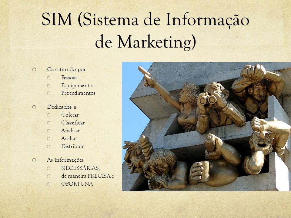 SIM (Sistema de Informação de Marketing) Constituído por Pessoas Equipamentos Procedimentos Dedicados a Coletar Classificar Analisar Avaliar Distribuir As informações NECESSÁRIAS, de maneira PRECISA e OPORTUNA