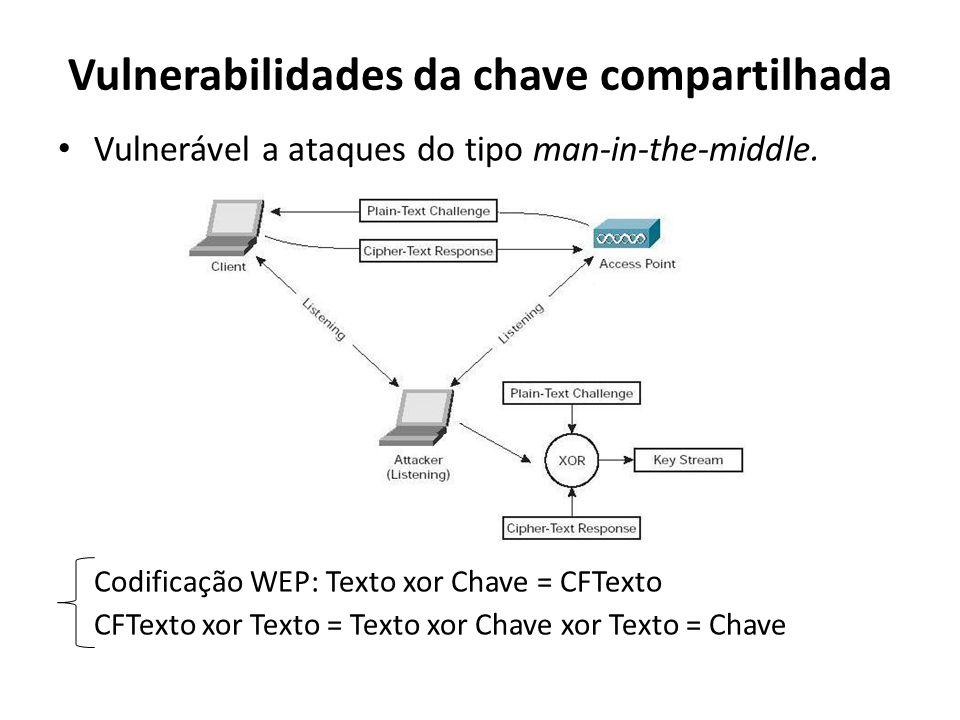 Vulnerabilidades da chave compartilhada Vulnerável a ataques do tipo man-in-the-middle. Codificação WEP: Texto xor Chave = CFTexto CFTexto xor Texto =