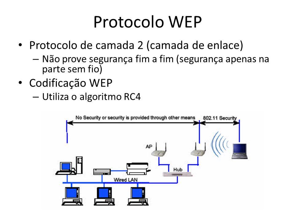 Protocolo WEP Protocolo de camada 2 (camada de enlace) – Não prove segurança fim a fim (segurança apenas na parte sem fio) Codificação WEP – Utiliza o