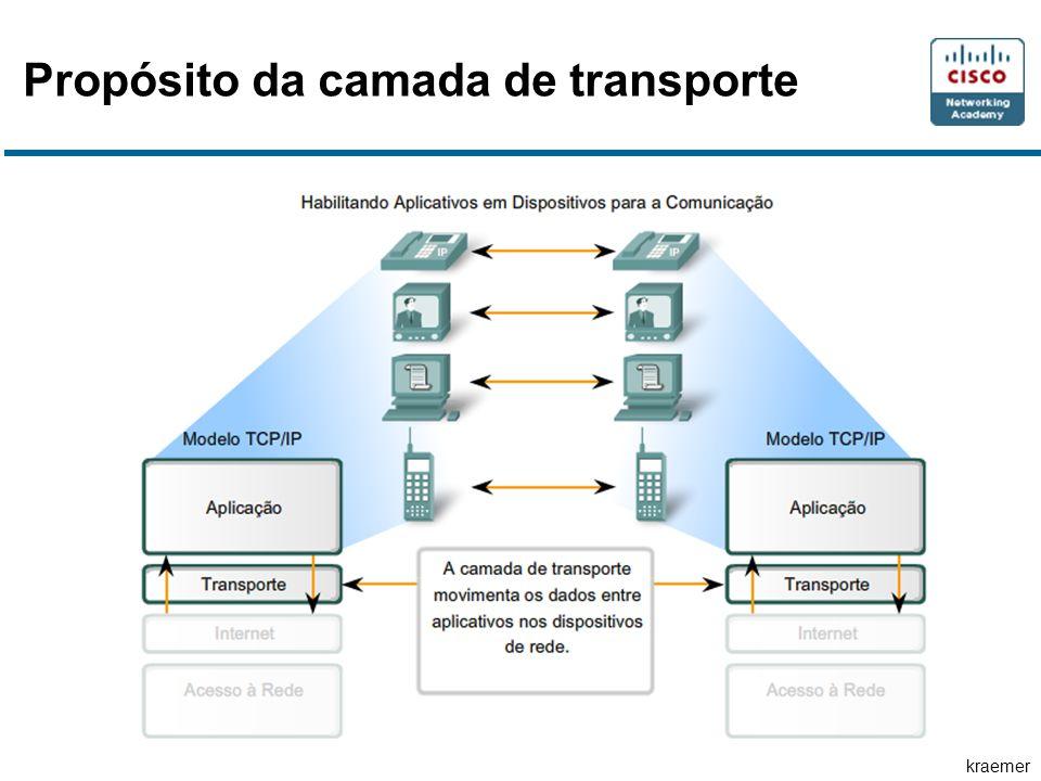 kraemer Processos TCP A segurança pode ser adicionada à rede de dados por: Negação de estabelecimento de sessões TCP Apenas permitindo sessões que sejam estabelecidas para serviços específicos Apenas permitindo tráfego como parte de sessões já estabelecidas