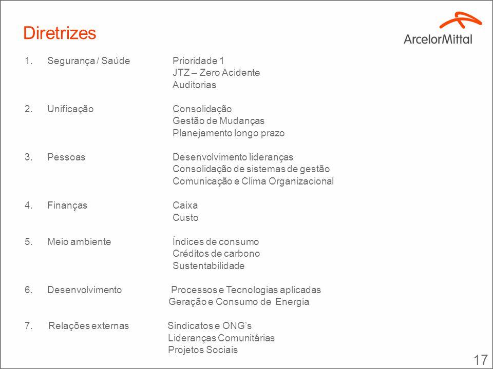 Da Formulação Estratégica ao Piso de Fábrica SISTEMA DE GESTÃO INTEGRADA DESDOBRAMENTO DAS DIRETRIZES ESTRATÉGICAS GERENCIAMNETO DA ROTINA DIÁRIA R E S U L T A D O S SISTEMA DE REMUNERAÇÃO VARIÁVEL (Competências + Itens de Controle) GERENCIAMENTO DE MELHORIAS E INOVAÇÕES VISÃO E DIRETRIZES CORPORATIVAS Alinhamento Estratégico Análise de SWOT Benchmarking Interno e Externo Planejamento (1+5): Orçamento / Plano de Investimento