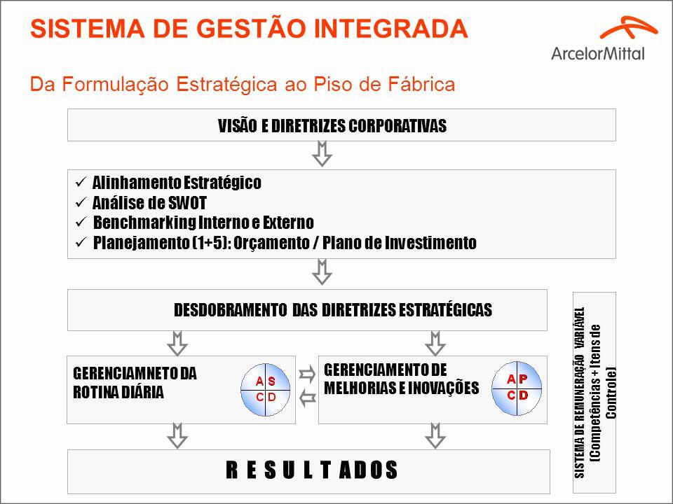 CICLO DE MELHORIAS (MELHORIAS E INOVAÇÕES) CICLO DE PADRONIZAÇÃO ( TRABALHO DE ROTINA DIÁRIA) DIRETRIZES ESTRATÉGICAS EXECUÇÃO DOS PROJETOS D D P P REUNIÕES DE AVALIAÇÃO A A AÇÕES PREVENTIVAS E CORRETIVAS (Relatório das Três Gerações) D D TREINAMENTO E EXECUÇÃO DO TRABALHO A A ANÁLISE DE ANOMALIA S S ITENS DE CONTROLE PADRONIZAÇÃO C C FOLLOW-UP & AUDITORIAS SISTEMA DE GESTÃO – PDCA e SDCA PROJETOS E METAS C C Banca Técnica Ferramentas Avançadas Conhecimento Tecnológico Seis Sigma Problemas Crônicos