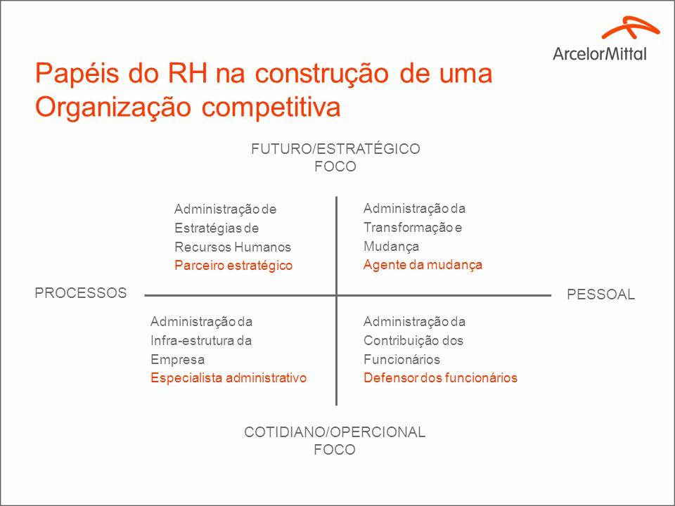 Papéis do RH na construção de uma Organização competitiva FUTURO/ESTRATÉGICO FOCO PESSOAL COTIDIANO/OPERCIONAL FOCO PROCESSOS Administração de Estraté