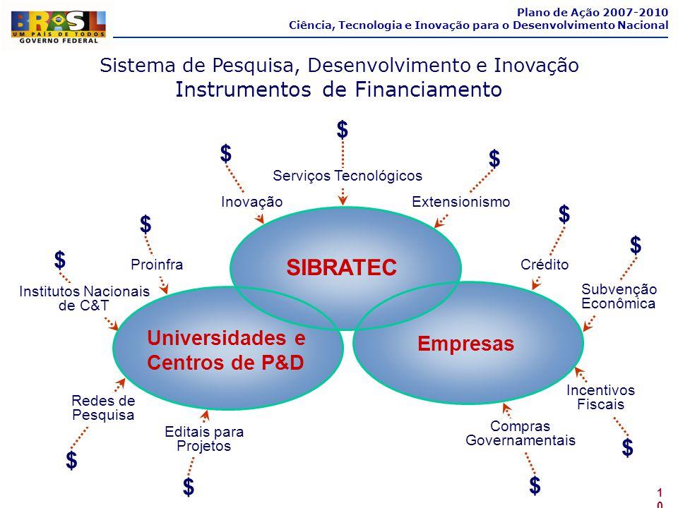Sistema de Pesquisa, Desenvolvimento e Inovação Instrumentos de Financiamento Plano de Ação 2007-2010 Ciência, Tecnologia e Inovação para o Desenvolvi