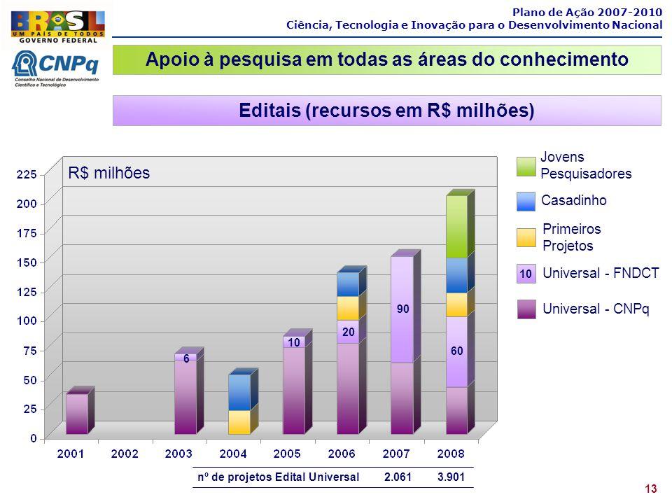 Editais (recursos em R$ milhões) R$ milhões 6 10 20 90 60 Jovens Pesquisadores Casadinho Primeiros Projetos Universal - FNDCT Universal - CNPq 10 nº d