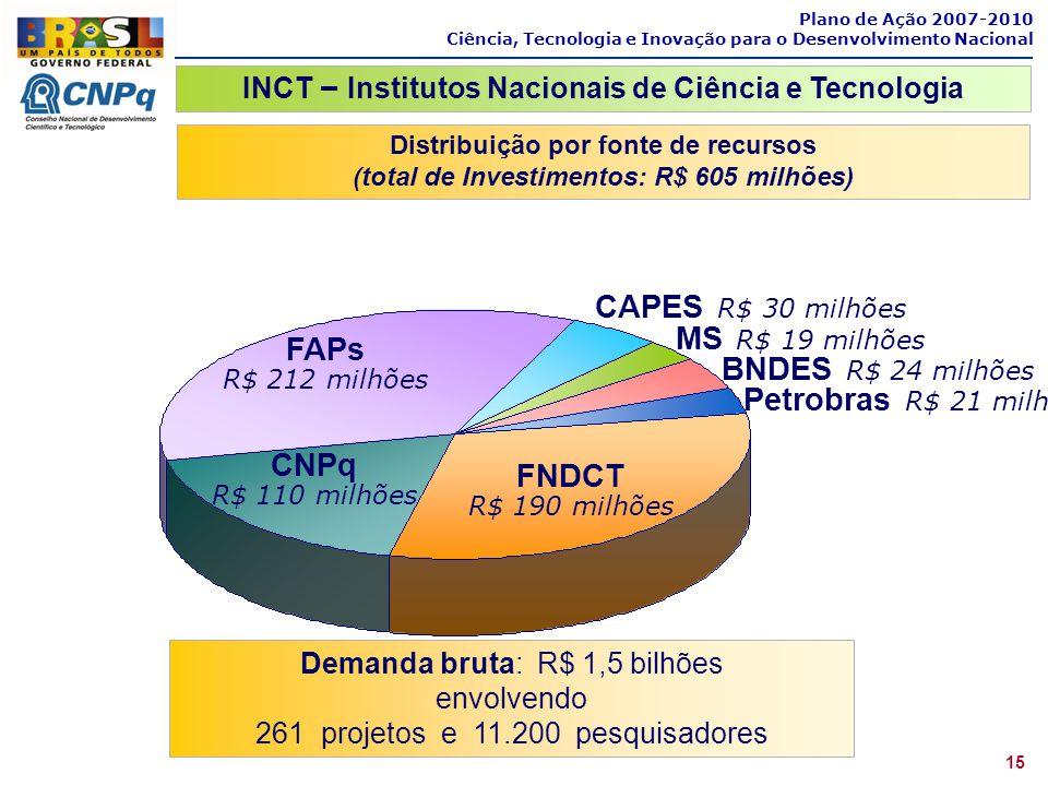 Distribuição por fonte de recursos (total de Investimentos: R$ 605 milhões) Demanda bruta: R$ 1,5 bilhões envolvendo 261 projetos e 11.200 pesquisador