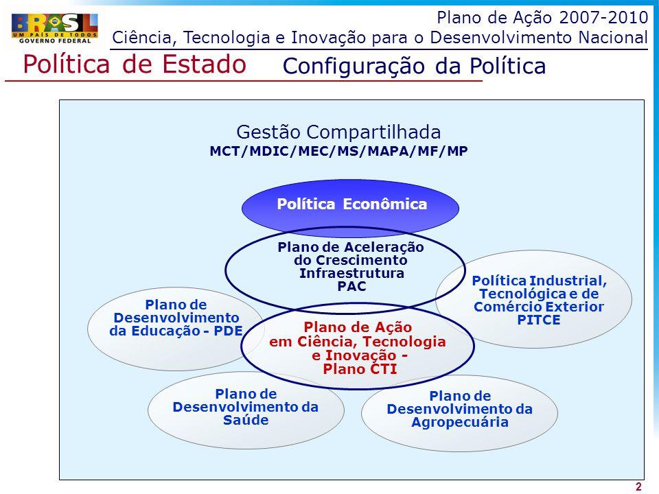 Política de Estado Configuração da Política Gestão Compartilhada MCT/MDIC/MEC/MS/MAPA/MF/MP Política Econômica Plano de Desenvolvimento da Educação -