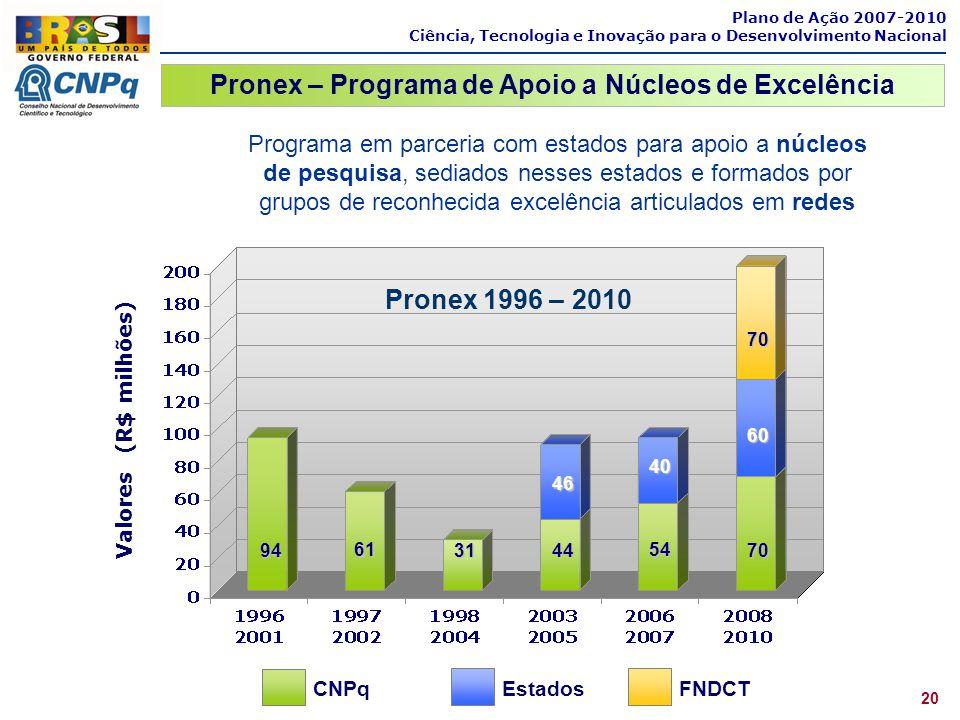 CNPq Estados FNDCT Pronex 1996 – 2010 Valores (R$ milhões) 94 61 31 44 54 46 70 60 70 40 Plano de Ação 2007-2010 Ciência, Tecnologia e Inovação para o