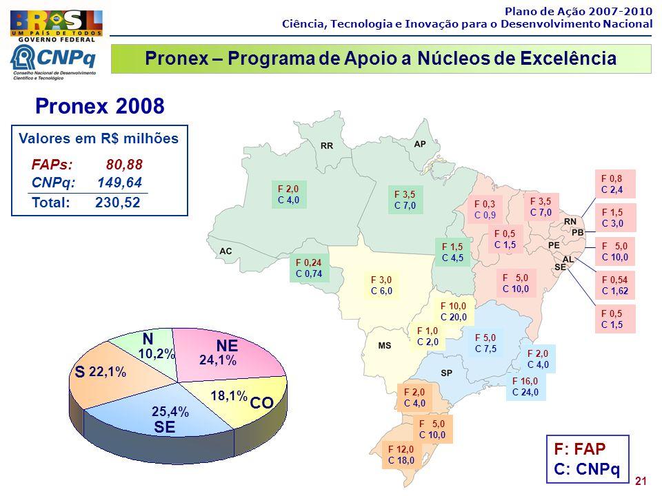 Pronex 2008 Valores em R$ milhões FAPs: 80,88 CNPq: 149,64 Total: 230,52 F 0,54 C 1,62 F 2,0 C 4,0 F 5,0 C 10,0 F 3,5 C 7,0 F 10,0 C 20,0 F 2,0 C 4,0
