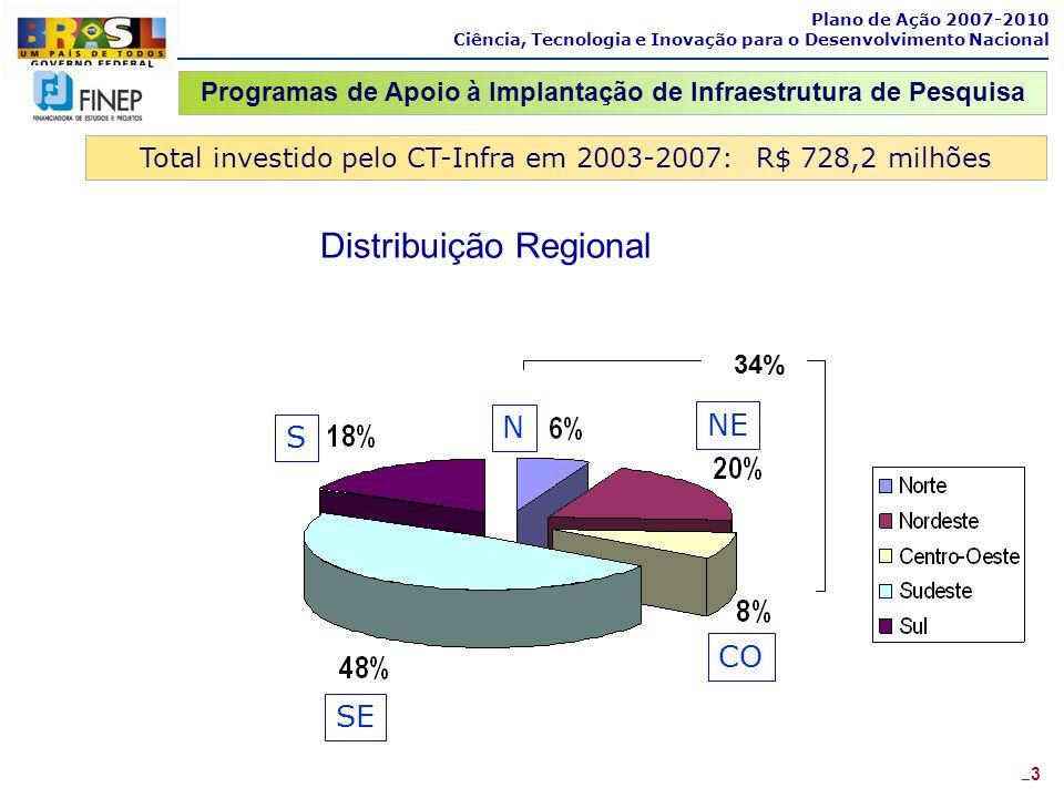 Total investido pelo CT-Infra em 2003-2007: R$ 728,2 milhões Plano de Ação 2007-2010 Ciência, Tecnologia e Inovação para o Desenvolvimento Nacional 23