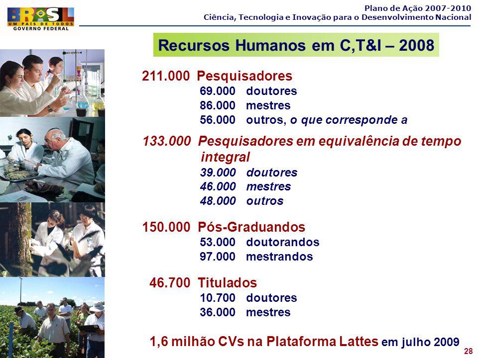 Plano de Ação 2007-2010 Ciência, Tecnologia e Inovação para o Desenvolvimento Nacional 211.000 Pesquisadores 69.000 doutores 86.000 mestres 56.000 out
