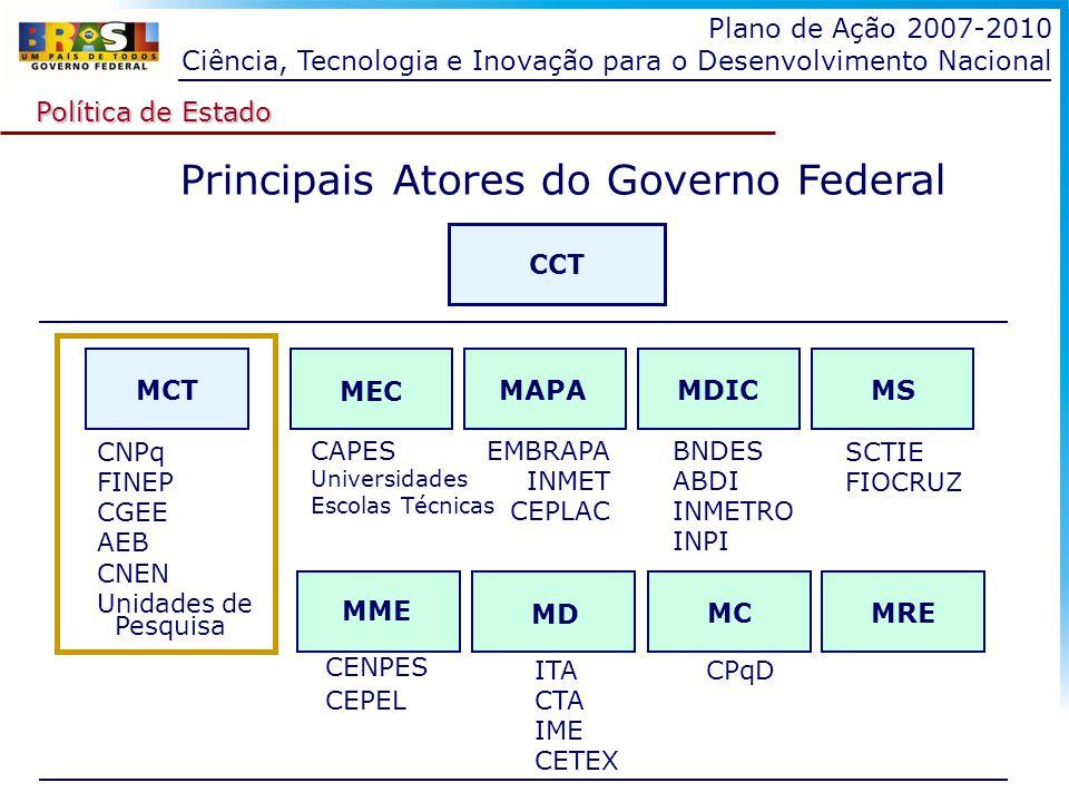 Principais Atores do Governo Federal Política de Estado Plano de Ação 2007-2010 Ciência, Tecnologia e Inovação para o Desenvolvimento Nacional CCT MEC