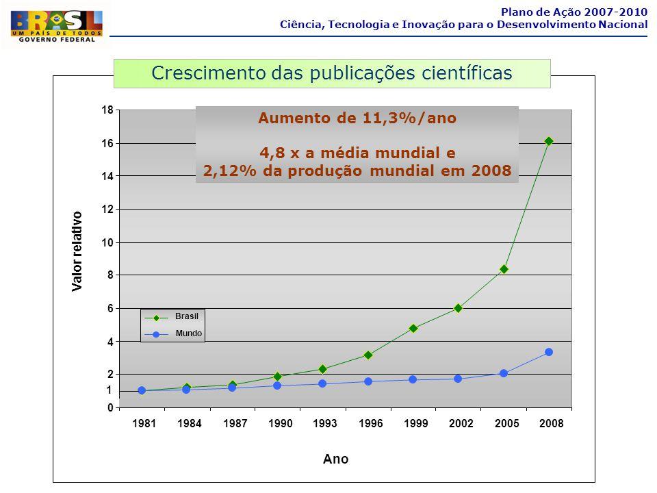 1981198419871990199319961999200220052008 Ano Valor relativo Brasil Mundo Aumento de 11,3%/ano 4,8 x a média mundial e 2,12% da produção mundial em 200