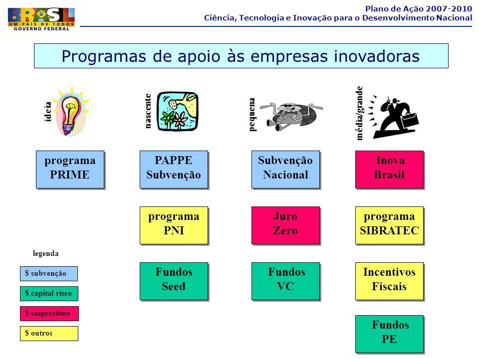 programa PRIME programa PRIME Inova Brasil Inova Brasil Fundos PE Fundos PE programa SIBRATEC programa SIBRATEC legenda $ subvenção $ capital risco $