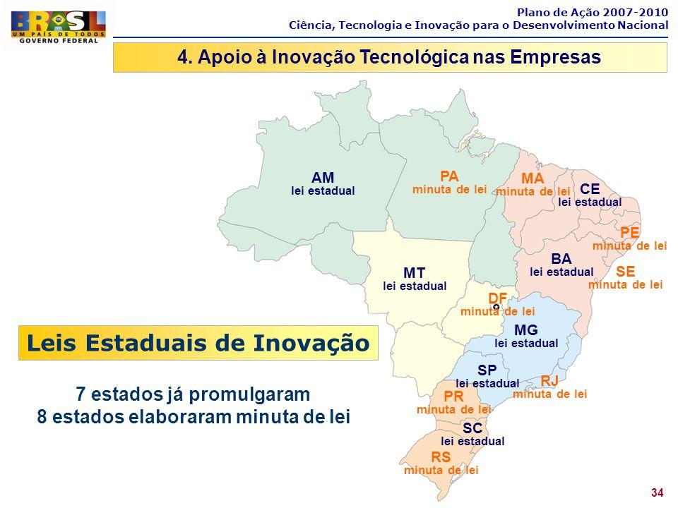 Plano de Ação 2007-2010 Ciência, Tecnologia e Inovação para o Desenvolvimento Nacional 4. Apoio à Inovação Tecnológica nas Empresas 34 AM lei estadual