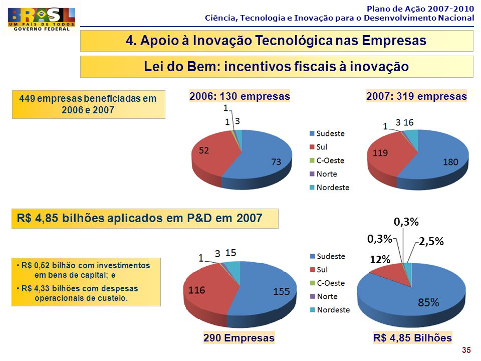 Plano de Ação 2007-2010 Ciência, Tecnologia e Inovação para o Desenvolvimento Nacional 35 Lei do Bem: incentivos fiscais à inovação 449 empresas benef
