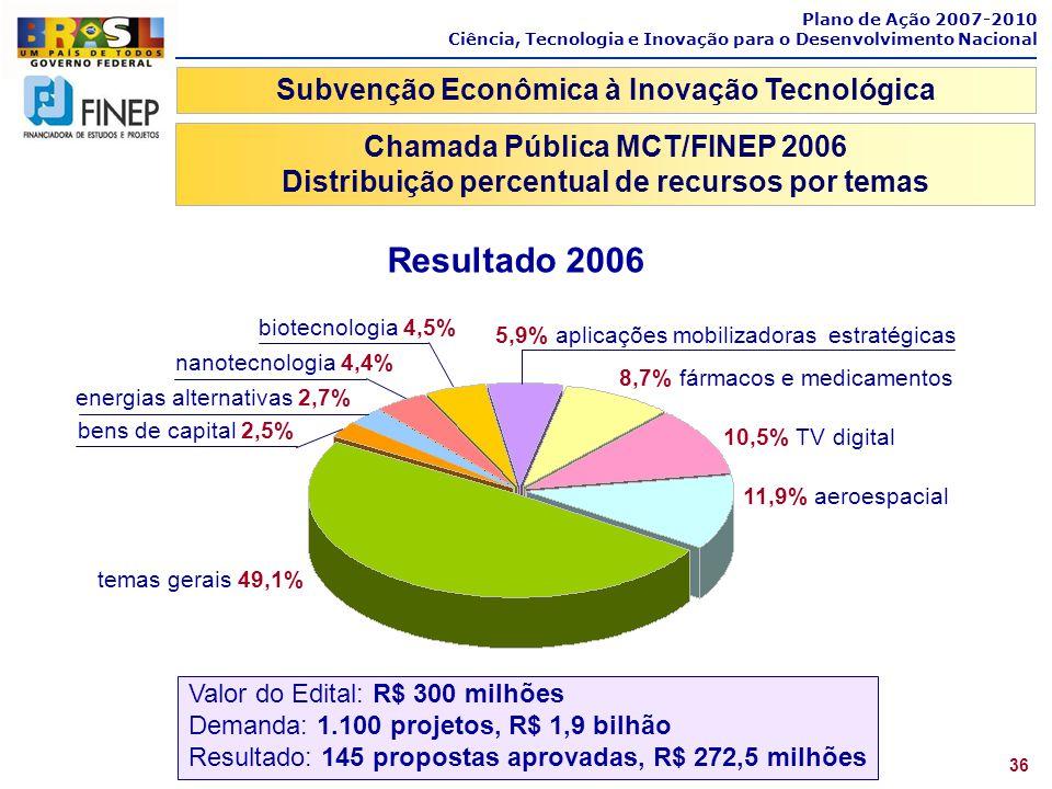 Plano de Ação 2007-2010 Ciência, Tecnologia e Inovação para o Desenvolvimento Nacional 36 Subvenção Econômica à Inovação Tecnológica Chamada Pública M