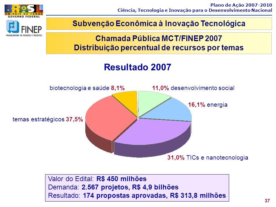 Plano de Ação 2007-2010 Ciência, Tecnologia e Inovação para o Desenvolvimento Nacional 37 Subvenção Econômica à Inovação Tecnológica Chamada Pública M