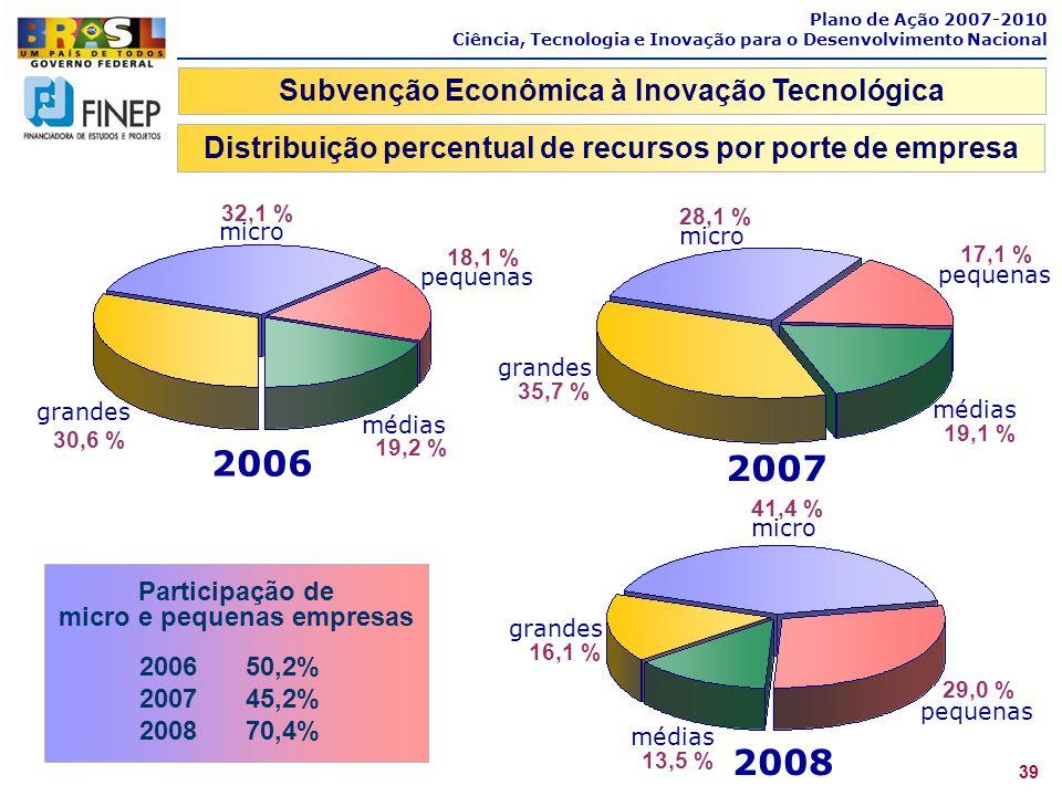 Plano de Ação 2007-2010 Ciência, Tecnologia e Inovação para o Desenvolvimento Nacional 2006 30,6 % grandes médias 19,2 % pequenas 18,1 % micro 32,1 %