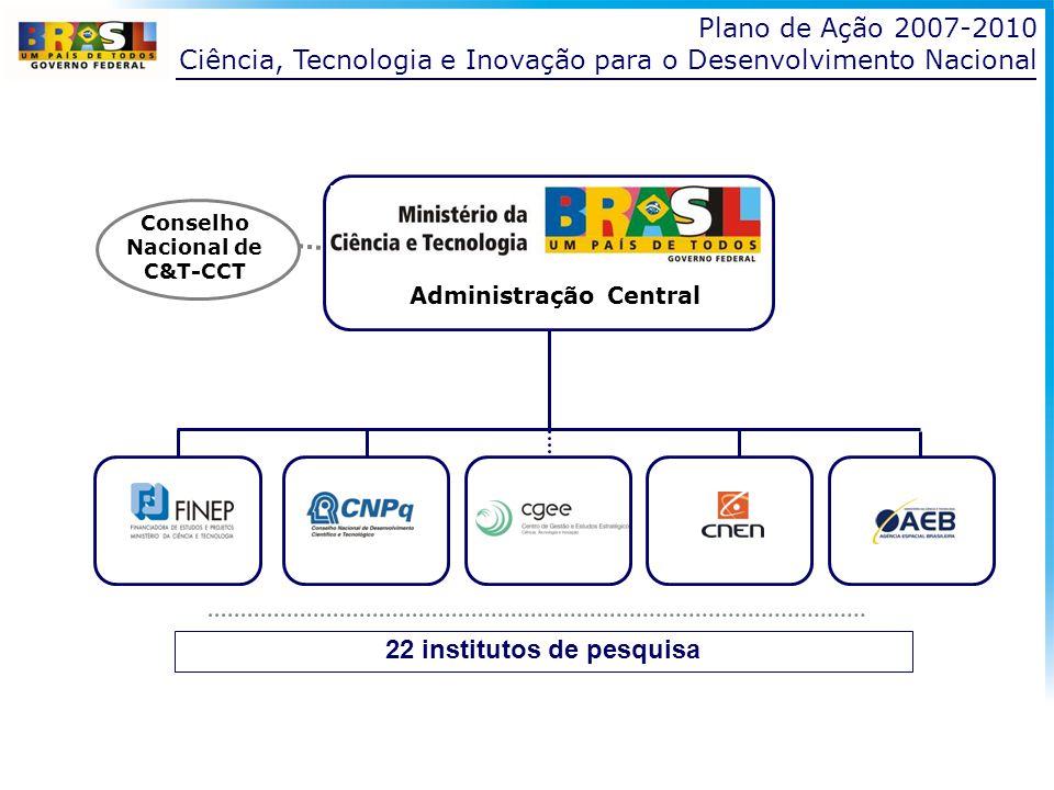 22 institutos de pesquisa Conselho Nacional de C&T-CCT Plano de Ação 2007-2010 Ciência, Tecnologia e Inovação para o Desenvolvimento Nacional Administ