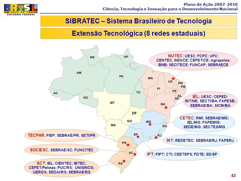 Plano de Ação 2007-2010 Ciência, Tecnologia e Inovação para o Desenvolvimento Nacional 42 SIBRATEC – Sistema Brasileiro de Tecnologia Extensão Tecnoló