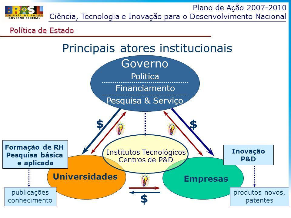PACTI 2007-2010 Prioridades Estratégicas 1.Expansão e Consolidação do Sistema Nacional de C,T&I 2.