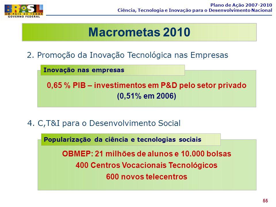 Macrometas 2010 2. Promoção da Inovação Tecnológica nas Empresas Plano de Ação 2007-2010 Ciência, Tecnologia e Inovação para o Desenvolvimento Naciona