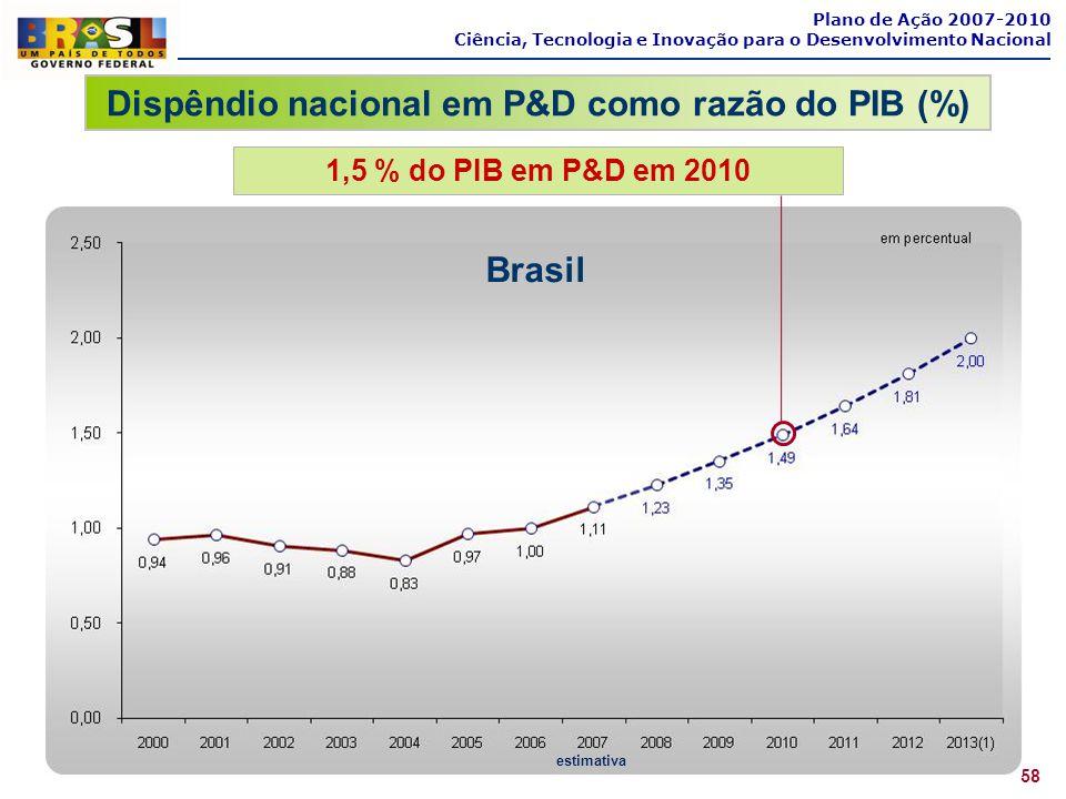 Plano de Ação 2007-2010 Ciência, Tecnologia e Inovação para o Desenvolvimento Nacional Dispêndio nacional em P&D como razão do PIB (%) 58 Brasil estim