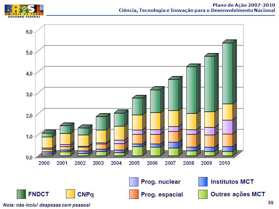 59 Nota: não inclui despesas com pessoal CNPq Prog. nuclear Institutos MCT FNDCT FINEP ( FAT,FND ) Prog. espacial Outras ações MCT Plano de Ação 2007-