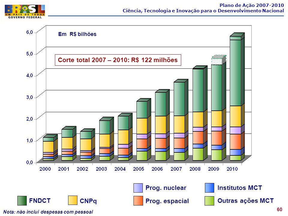 Em R$ bilhões Corte total 2007 – 2010: R$ 122 milhões Plano de Ação 2007-2010 Ciência, Tecnologia e Inovação para o Desenvolvimento Nacional 60 Nota: