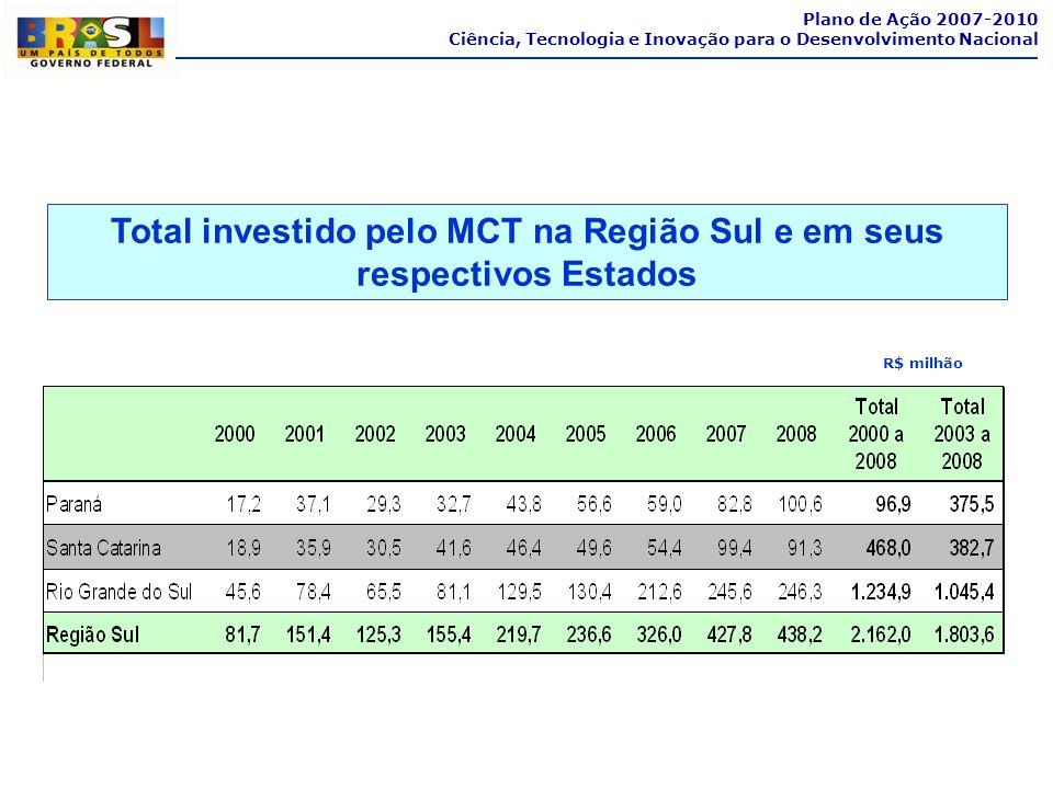 R$ milhão Total investido pelo MCT na Região Sul e em seus respectivos Estados Plano de Ação 2007-2010 Ciência, Tecnologia e Inovação para o Desenvolv