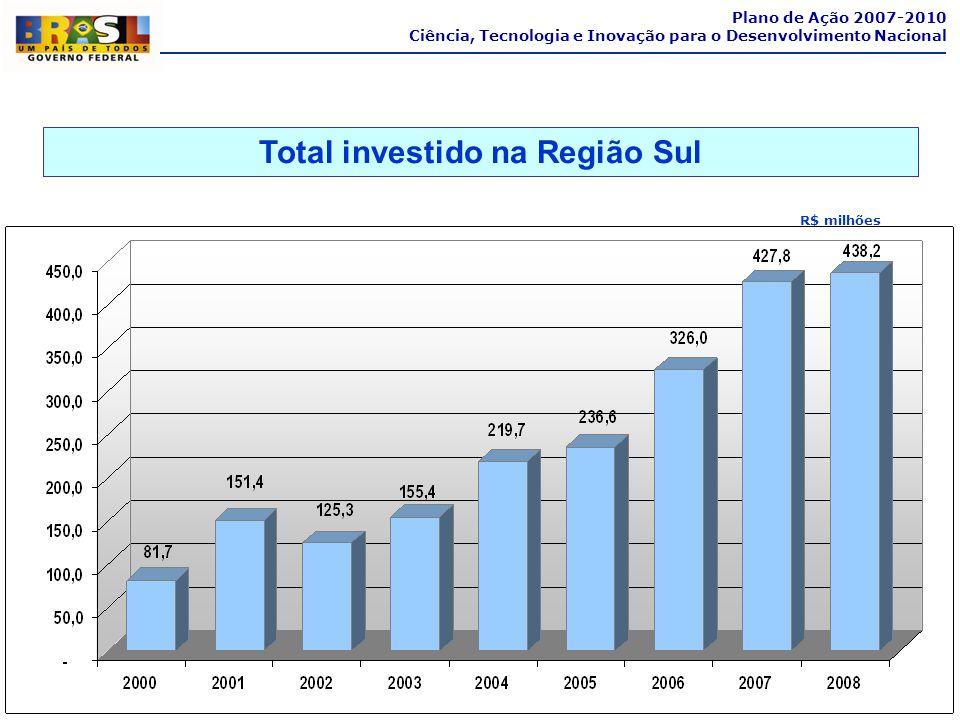 R$ milhões Total investido na Região Sul Plano de Ação 2007-2010 Ciência, Tecnologia e Inovação para o Desenvolvimento Nacional