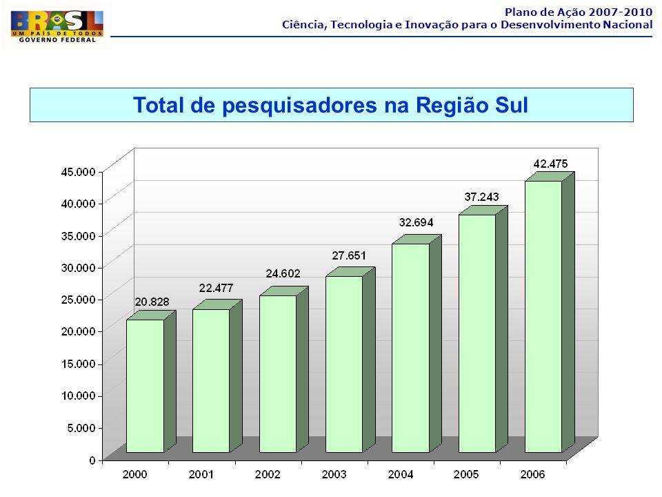 Total de pesquisadores na Região Sul Plano de Ação 2007-2010 Ciência, Tecnologia e Inovação para o Desenvolvimento Nacional