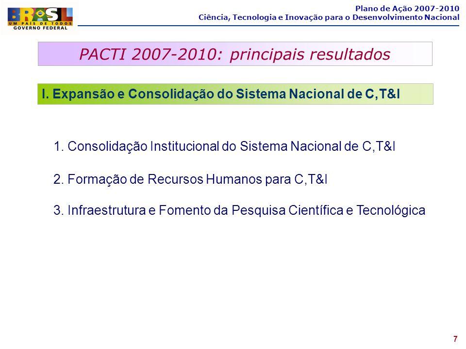 PACTI 2007-2010: principais resultados 7 Plano de Ação 2007-2010 Ciência, Tecnologia e Inovação para o Desenvolvimento Nacional I. Expansão e Consolid