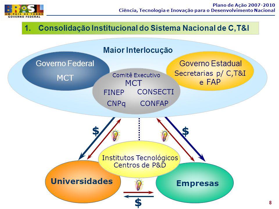 8 Plano de Ação 2007-2010 Ciência, Tecnologia e Inovação para o Desenvolvimento Nacional 1.Consolidação Institucional do Sistema Nacional de C,T&I Emp