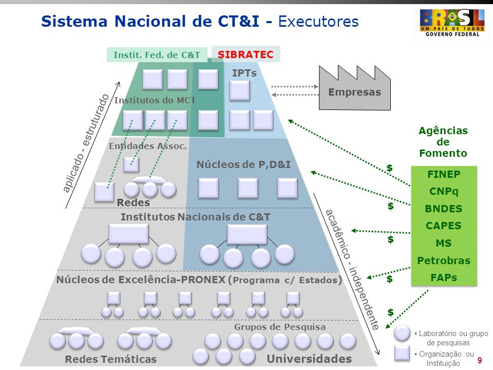 Plano de Ação 2007-2010 Ciência, Tecnologia e Inovação para o Desenvolvimento Nacional BNDES: apoio à inovação no Plano CTI e na PDP Aprofundamento da articulação com instituições que compõem o Sistema Nacional de Inovação, sobretudo MCT/FINEP Criação de Grupo de Trabalho permanente para coordenação de ações: MCT, FINEP e BNDES FINEP é membro do Comitê do FUNTEC no BNDES e BNDES é membro do Comitê Consultivo da FINEP financiamento conjunto BNDES/FINEP ao edital da Rede de Tecnologia Celular financiamento de R$ 24 milhões do BNDES a edital do CNPq/MCT: Institutos Nacionais de C&T Meta da PDP recursos disponíveis para projetos de inovação entre 2008 e 2010 R$ 6 bilhões