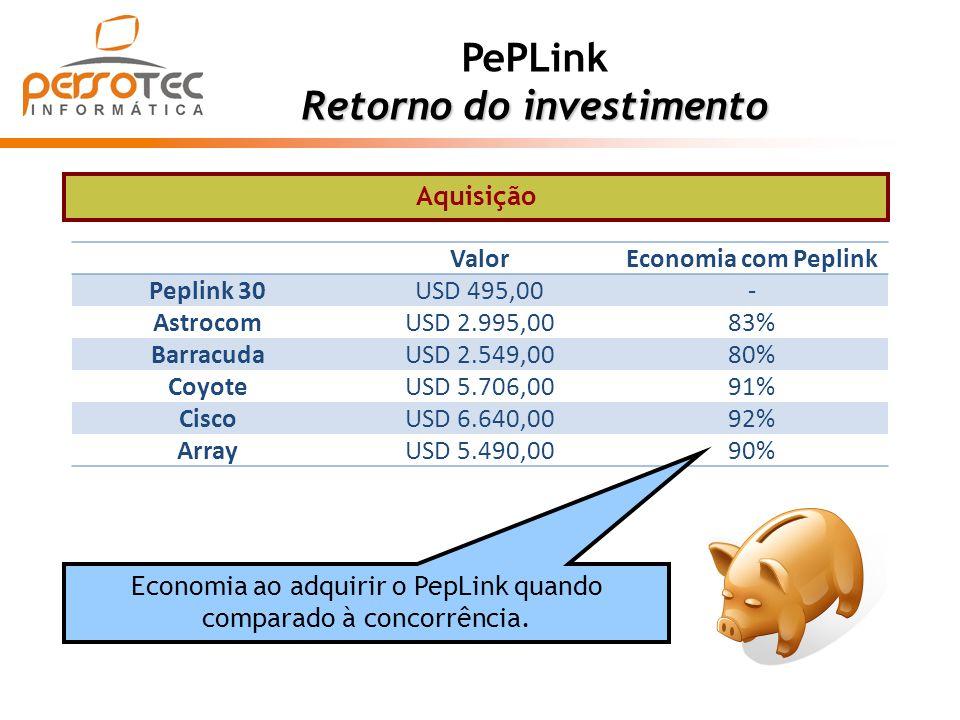 PePLink Retorno do investimento ValorEconomia com Peplink Peplink 30USD 495,00- AstrocomUSD 2.995,0083% BarracudaUSD 2.549,0080% CoyoteUSD 5.706,0091%
