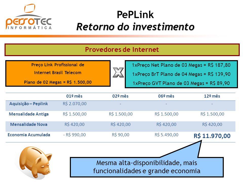 PePLink Retorno do investimento 01º mês02º mês06º mês12º mês Aquisição – PeplinkR$ 2.070,00--- Mensalidade AntigaR$ 1.500,00 Mensalidade NovaR$ 420,00