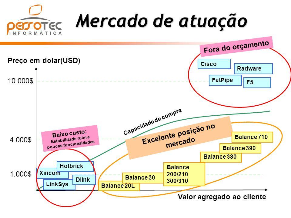 Mercado de atuação Mercado de atuação Preço em dolar(USD) Valor agregado ao cliente Capacidade de compra 10.000$ FatPipe Radware F5 4.000$ 1.000$ Xinc