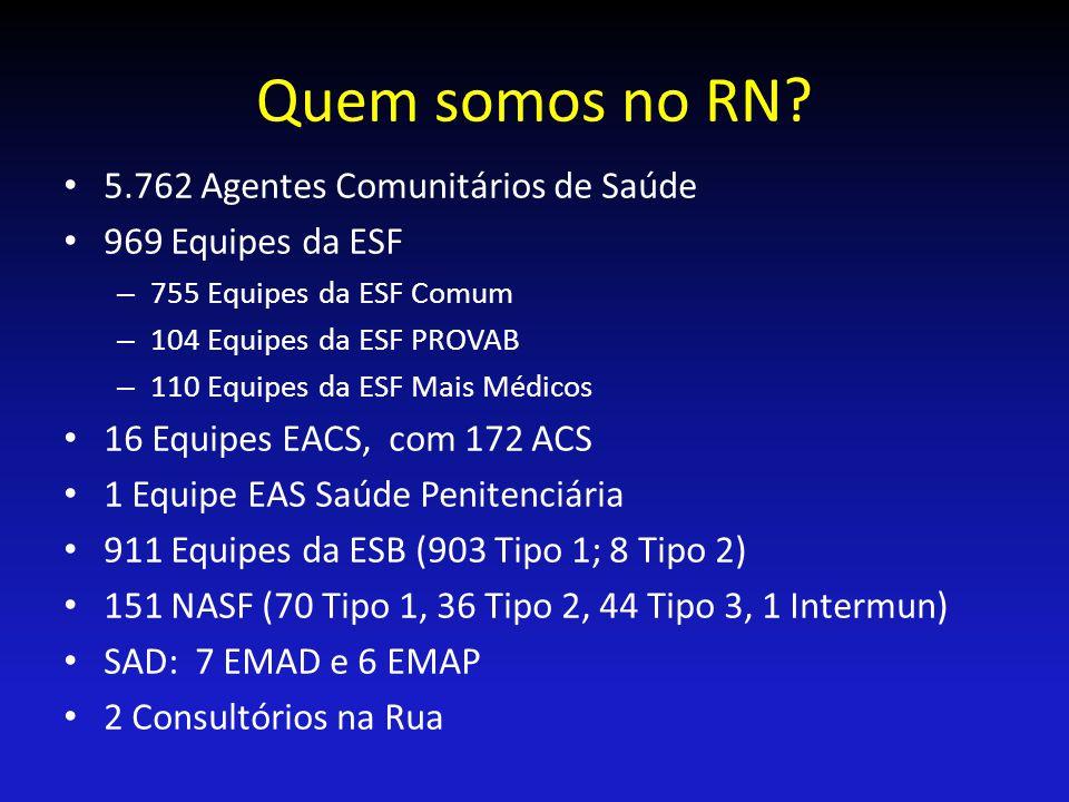 Quem somos no RN? 5.762 Agentes Comunitários de Saúde 969 Equipes da ESF – 755 Equipes da ESF Comum – 104 Equipes da ESF PROVAB – 110 Equipes da ESF M