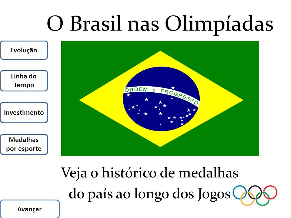 O Brasil nas Olimpíadas Veja o histórico de medalhas do país ao longo dos Jogos Evolução Medalhas por esporte Linha do Tempo Investimento Avançar