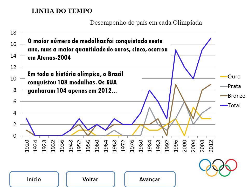 LINHA DO TEMPO Desempenho do país em cada Olimpíada InícioVoltar Avançar O maior número de medalhas foi conquistado neste ano, mas a maior quantidade