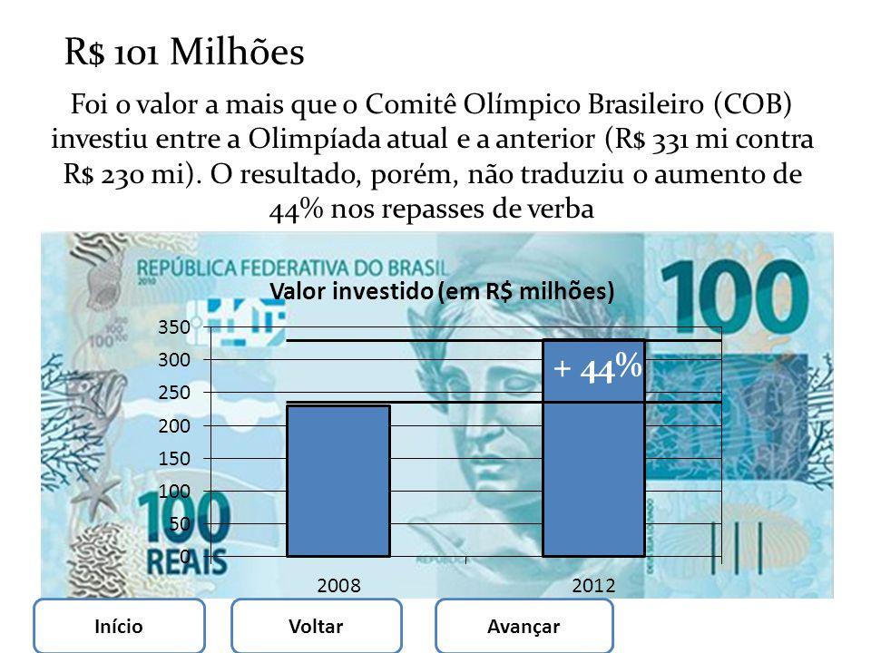 R$ 101 Milhões Foi o valor a mais que o Comitê Olímpico Brasileiro (COB) investiu entre a Olimpíada atual e a anterior (R$ 331 mi contra R$ 230 mi). O