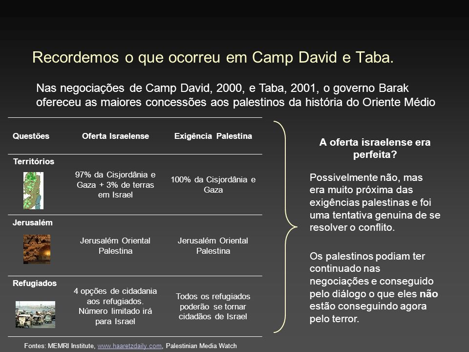 Recordemos o que ocorreu em Camp David e Taba. Nas negociações de Camp David, 2000, e Taba, 2001, o governo Barak ofereceu as maiores concessões aos p
