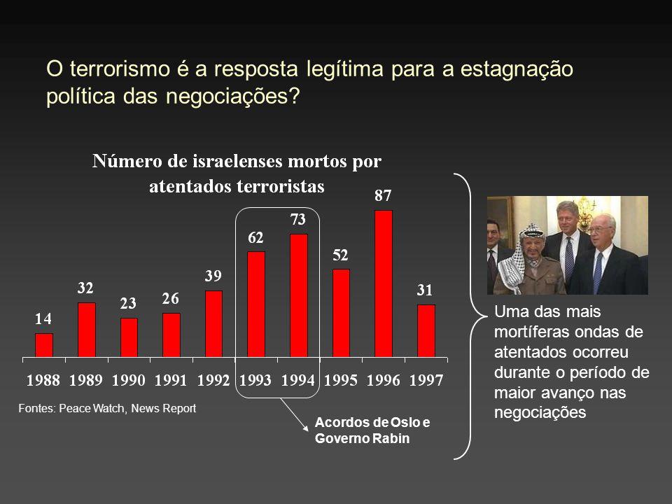 O terrorismo é a resposta legítima para a estagnação política das negociações? Fontes: Peace Watch, News Report Acordos de Oslo e Governo Rabin Uma da