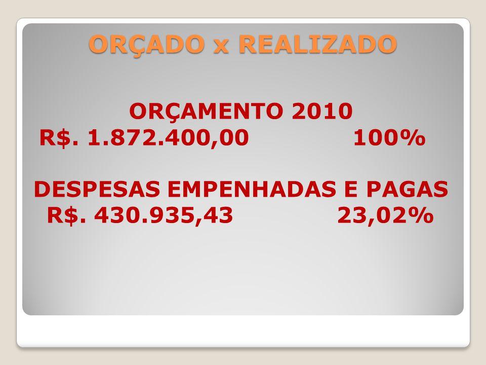 ORÇADO x REALIZADO ORÇAMENTO 2010 R$. 1.872.400,00 100% DESPESAS EMPENHADAS E PAGAS R$. 430.935,43 23,02%