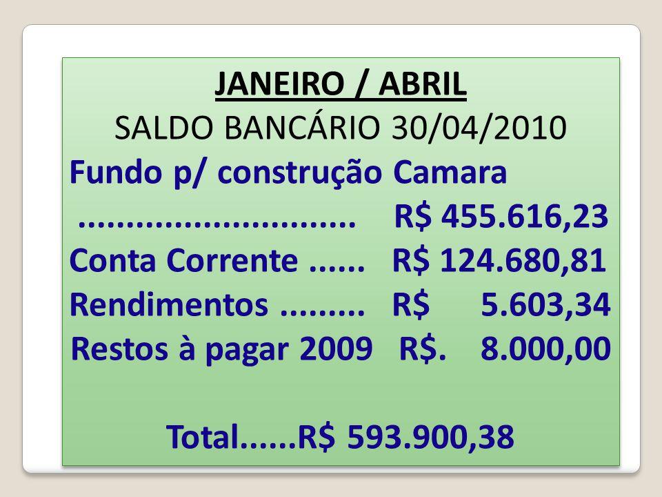 JANEIRO / ABRIL SALDO BANCÁRIO 30/04/2010 Fundo p/ construção Camara............................. R$ 455.616,23 Conta Corrente...... R$ 124.680,81 Ren