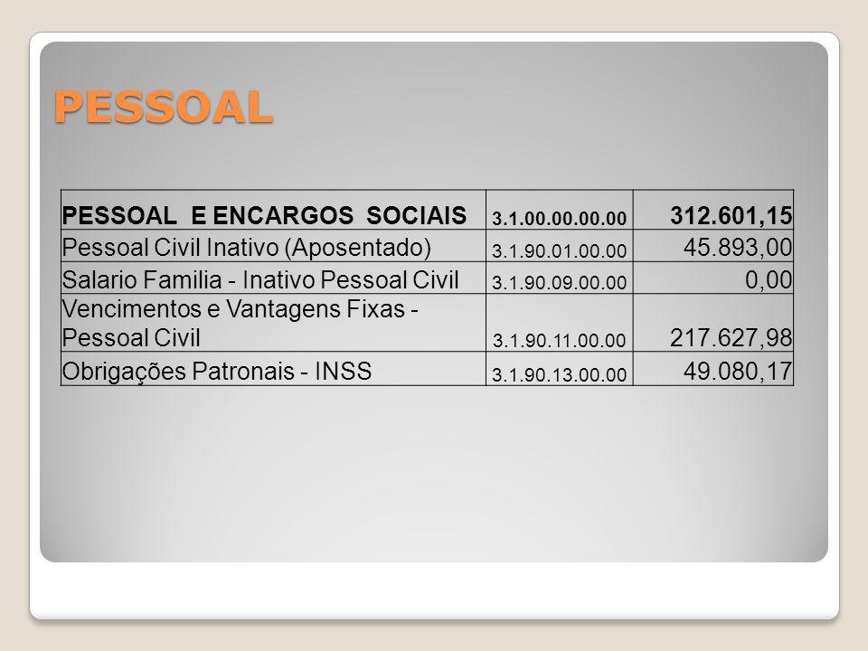 PESSOAL E ENCARGOS SOCIAIS 3.1.00.00.00.00 312.601,15 Pessoal Civil Inativo (Aposentado) 3.1.90.01.00.00 45.893,00 Salario Familia - Inativo Pessoal C