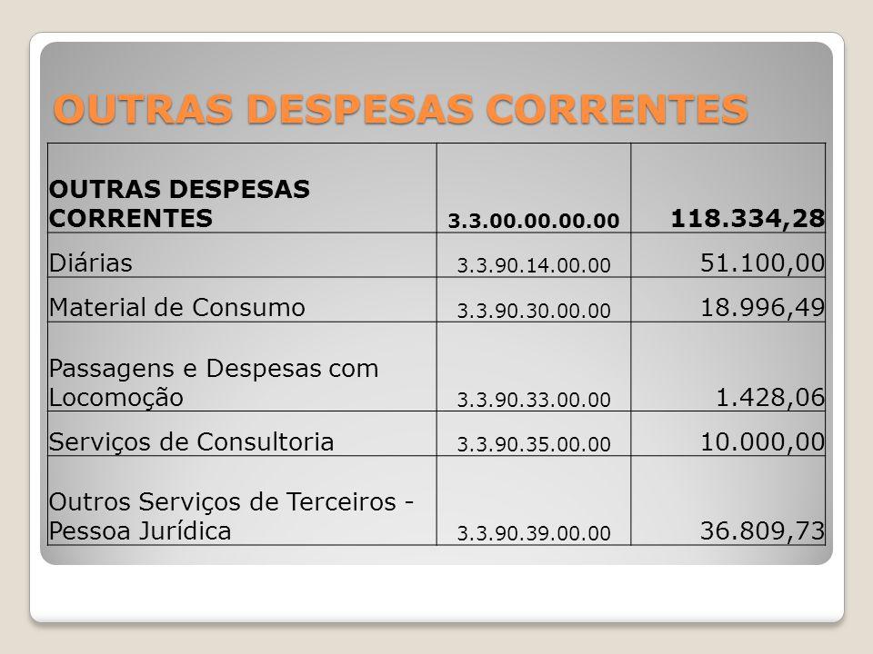 OUTRAS DESPESAS CORRENTES 3.3.00.00.00.00 118.334,28 Diárias 3.3.90.14.00.00 51.100,00 Material de Consumo 3.3.90.30.00.00 18.996,49 Passagens e Despe